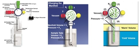 A simple schematic of a generic, volumetric gas adsorption analyzer showing, from left to right - degassing, charging of the manifold, and gas absorption onto the sample.