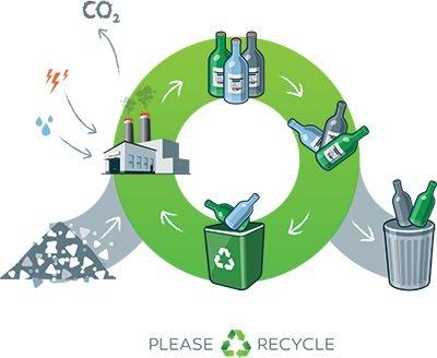 Glass recycling process