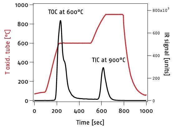 Dynamic temperature program with target temperatures of 600 °C and 900 °C representing the TOC and the TIC concentrations.