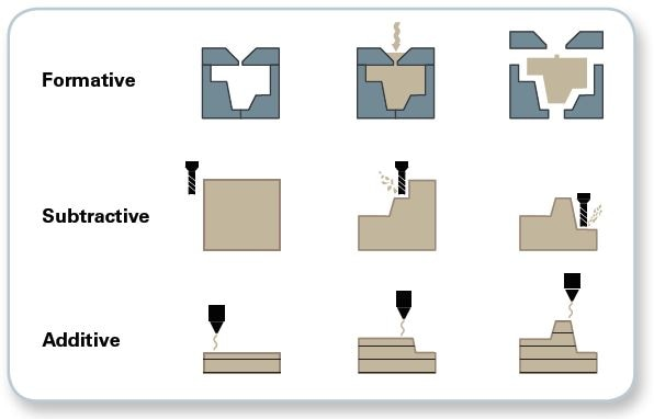 Illustrations of manufacturing principles.
