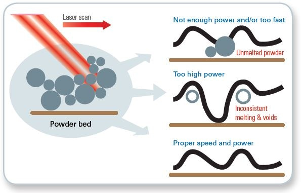 Illustration of the impact of laser power and scanning speed in laser selective melting on powder beds.