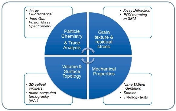 Summary of Bruker characterization techniques for additive manufacturing.