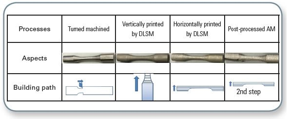 Summary tab for processes and visual aspects for metallic bars. Samples courtesy University of Sydney, Australia.