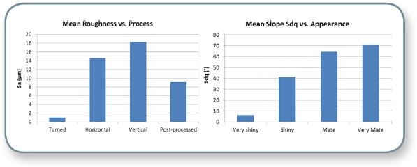 Graphic summary of mean roughness versus processes (left) and appearance versus shininess (right).