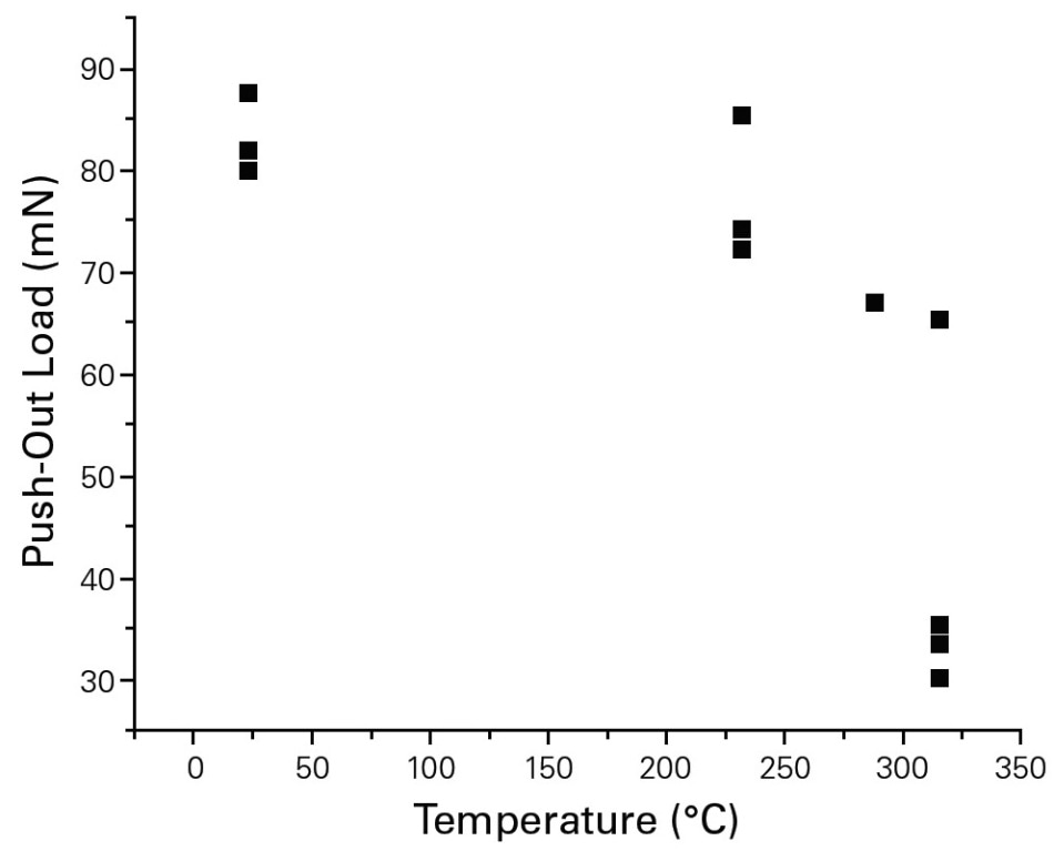 Push-out force vs temperature. A sharp reduction in push-out force was observed as the temperature approached 300 °C.
