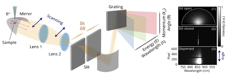 Schematic diagram showing the energy-momentum (wavelength-angle) imaging. The angular pattern can be scanned over the slit using the two lenses as indicated by the blue arrows (the LSEK approach). On the right, (1) a panchromatic raw angle-resolved image as acquired with conventional angle-resolved imaging (slit open at 10 mm) is shown. Data is measured on a bulk monocrystalline GaAs substrate. (2) Panchromatic image acquired with a 100-µm slit width, isolating the center of the paraboloid within the angular profile. (3) Raw E–k (?–?) image acquired with a 100-µm slit width and grating in the optical path, such that the light is dispersed in wavelength along the horizontal direction while preserving the angular information in the vertical direction. In the wavelength direction, the characteristic band edge emission from GaAs can clearly be distinguished. Images were taken from [1].