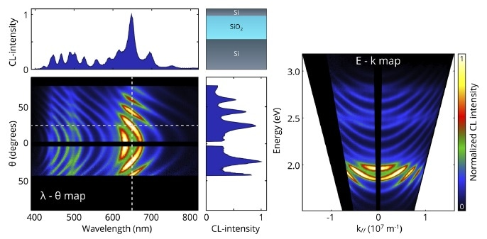Hybrid spectral-angular (?–?) map measured on an SOI wafer (220 nm thick Si device layer and 2 µm SiO2 box layer). Spectral and angular cuts are shown on the top and right, respectively. The cuts are taken at ? = 25° and ? = 650 nm as indicated by the white dashed lines. On the right, the same data is visualized in E–k space. The data was acquired using 10 kV, 1.1 nA current, 200 µm slit width, and 180 seconds integration time. Sample courtesy of Andrea Cordaro (AMOLF, Amsterdam).