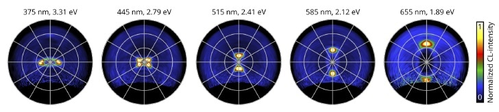 Angular profiles extracted from the full 3D LSEK dataset acquired on the elliptical bullseye (see Figure 3). The center wavelengths/energies are indicated above (profiles have a 1.8 nm bandwidth). Images were taken from [3].