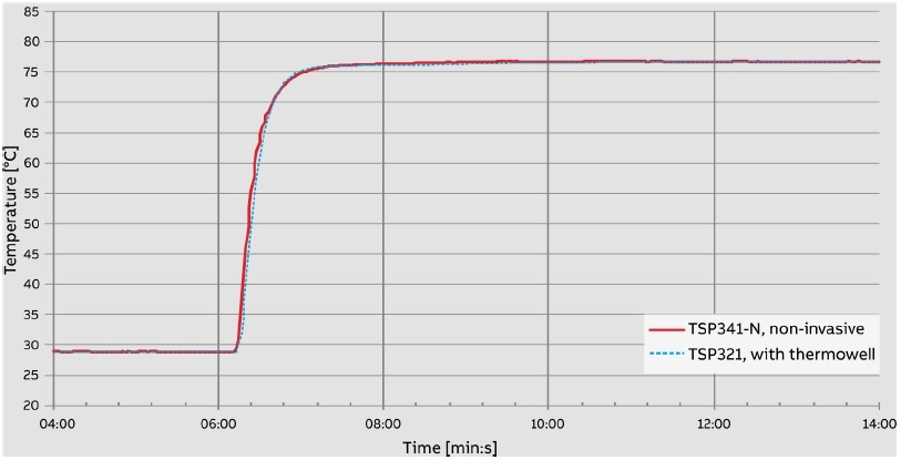 Temperature jump from 29 °C to 77 °C. Measuring medium: water, piping not insulated.