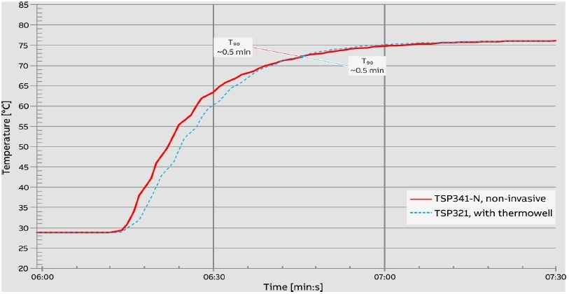 Temperature jump from 29 °C to 77 °C. Measuring medium: water, piping not insulated. Elongated time axis compared with Figure 17.
