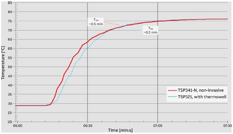 Temperature jump from 22 °C to 80 °C. Measuring medium: water, piping insulated (~40 mm), measuring points insulated up to maximum height of 100 mm.