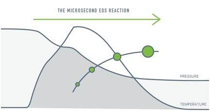 Emulsion Detonation Synthesis (EDS) technology from Innovnano.