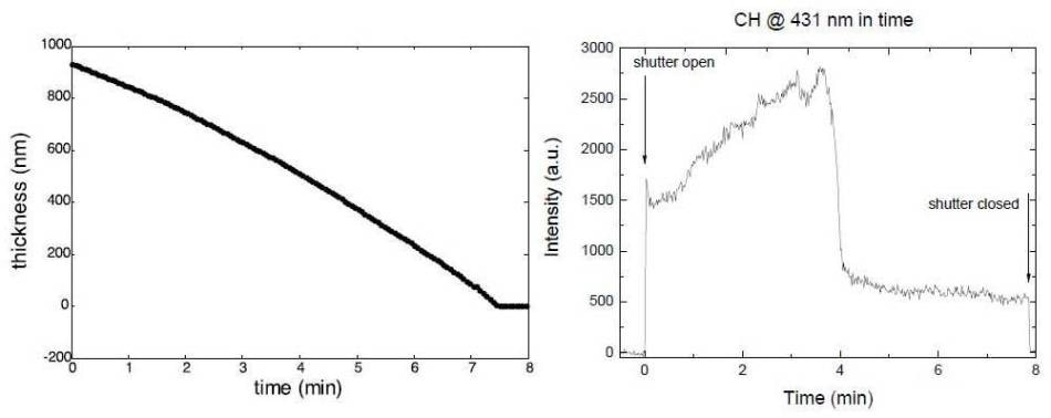 Etching Depth and 431nm spectral peak intensity for monitoring CH content.
