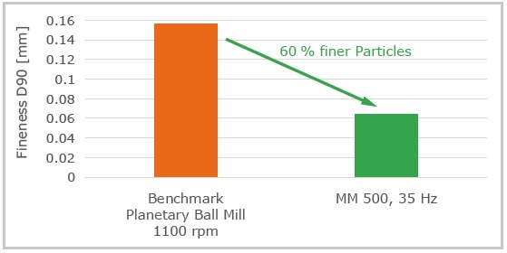 Final fineness after 7 min continuous grinding of animal hair in the new MM 500 and the benchmark Planetary Ball Mill with 30 x 10 mm grinding ball stainless steel.