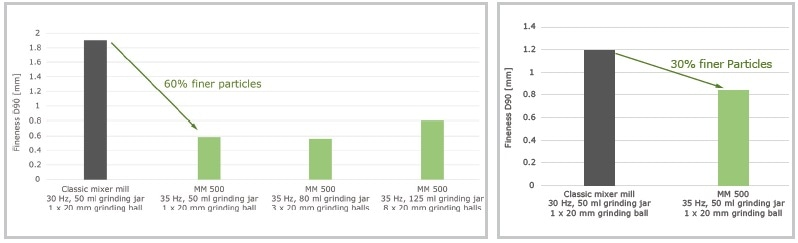At maximum frequency the mixer mill MM 500 produces finer particles during cryogenic grinding than classic mixer mills. Left: grinding results after 4 x 2 minutes with intermediate cooling of 3 mm polypropylene particles. Right: grinding results after 7 x 2 minutes with intermediate cooling of 2 mm polyamide particles.