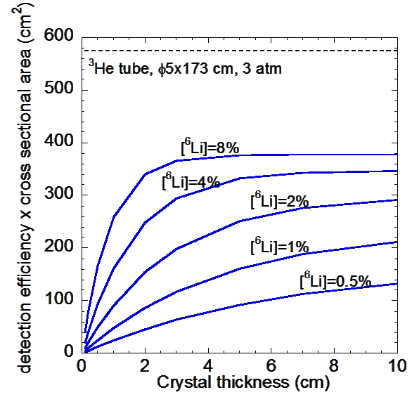 Thermal neutron detection capability vs. NaIL crystal thickness and lithium concentration for a 400 cm2 crystal surface. The values are calculated from thermal neutron interaction cross-sections.