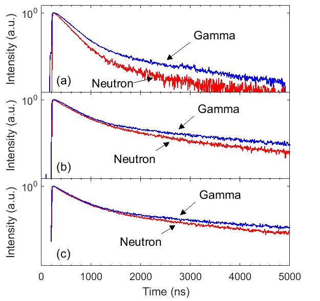 Averaged gamma-ray and neutron scintillation pulses for NaIL crystals with (a) 0.7% Li, (b) 2.2% Li and (c) 7.7% Li.