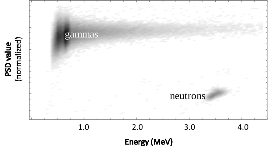 PSD-energy density contour plot for NaIL scintillation waveforms under irradiation from a moderated 252Cf source.  Note the good separation between neutrons and gammas.