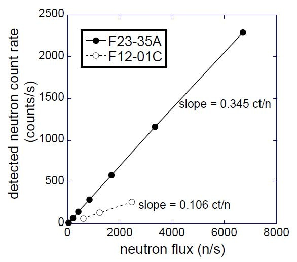 Plot of the detected neutron count rate vs the thermal neutron flux from the OSU-NRL reactor beam. The NaIL crystal, F23-35A, has dimensions ⌀2.5x2.5 cm and [6Li] = 1.37% (filled circles). F12-01C has dimensions ⌀5.1x5.1 cm and [6Li] = 0.23% (open circles).