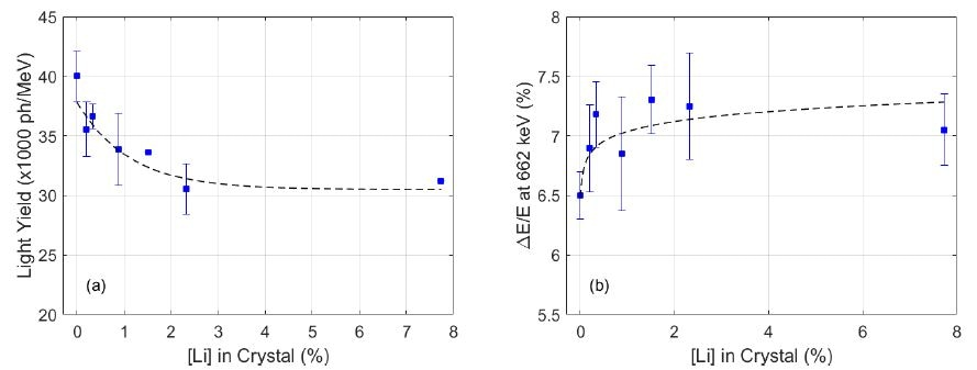 (a) Scintillation light yield and (b) energy resolution (at 662 keV) of NaIL with different Li concentrations in crystal