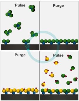 Atomic layer deposition is performed by sequentially dosing reactants and inert purge to build up material in a layer-by-layer process one atom layer per cycle.