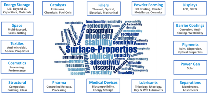A wide range of surface properties can be enhanced or diminished without changing bulk properties using atomic layer deposition. Adjusting these properties can result in significant process cost and time savings.