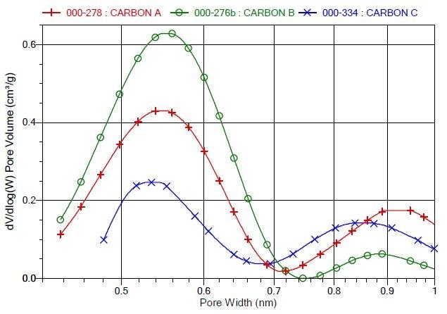 DFT dV/dlog(W) Pore Volume vs. Pore Width