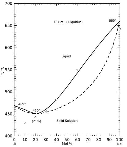 Phase diagram of Nal - Lil