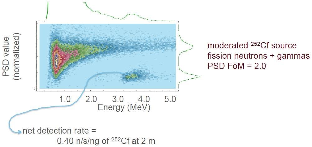 moderated 252Cf source fission neutrons + gammas PSD FoM = 2.0