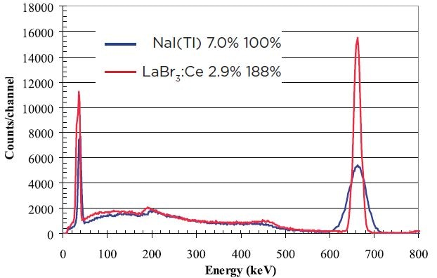 """Comparison of 3""""x3"""" spectra for 137Cs (662 keV) LaBr3:Ce detector (red) and NaI(Tl) (blue)"""