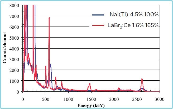 """Comparison of 3""""x3"""" spectra for the Thorium decay chain. LaBr3:Ce detector (red) and NaI(Tl) (blue)"""
