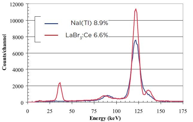 """Comparison of 3""""x3"""" spectra for 57Co LaBr3:Ce detector (red) and NaI(Tl) (blue)"""