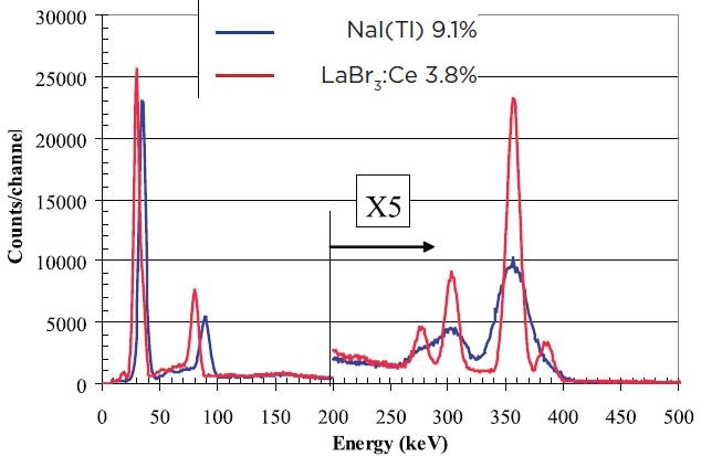 """Comparison of 3""""x3"""" spectra for 133Ba LaBr3:Ce detector (red) and NaI(Tl) (blue)"""