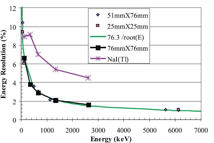Energy resolution as a function of energy