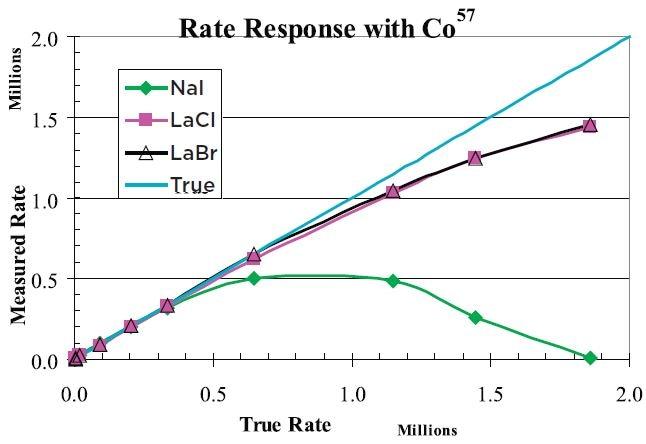 Response versus Rate