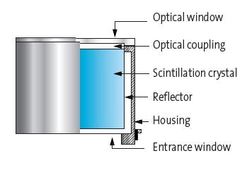 Illustration of Basic Packaged Scintillator