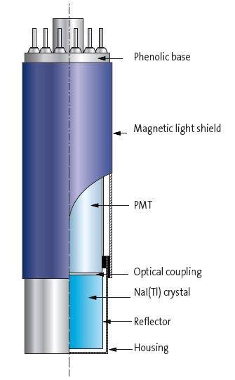 Illustration of Integrally Mounted Scintillator/PMT Assembly