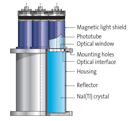 Illustration of NaI(Tl) Detector Assembly with Demountable Photomultiplier Tubes