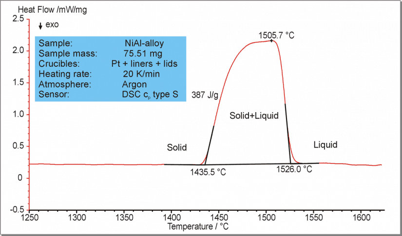DSC curve of a NiAl alloy for determination of the solidus and liquidus temperatures.