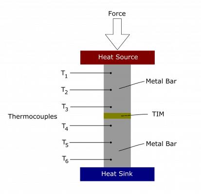TIM-Tester Principle.