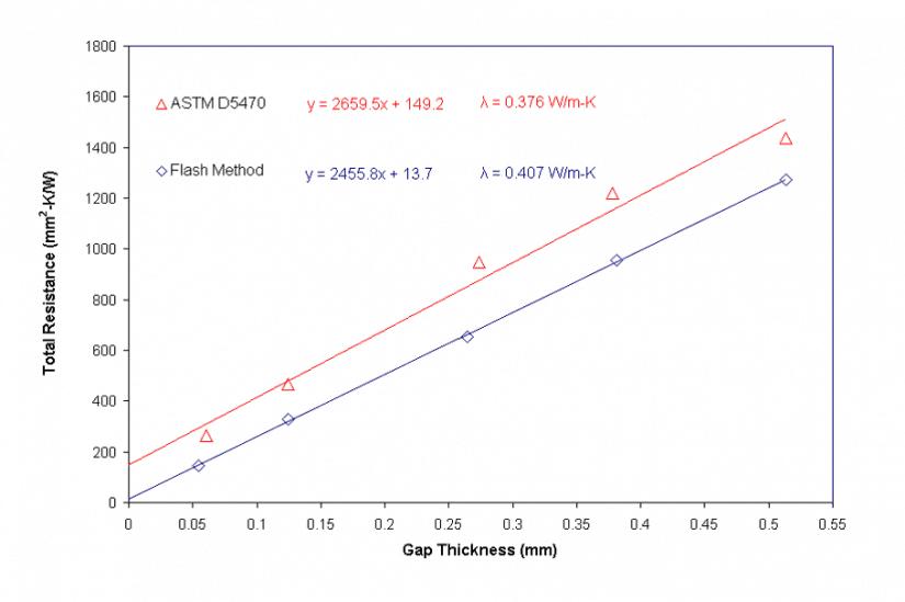LFA vs. ASTM D5470 on 3M 8800 Tape.
