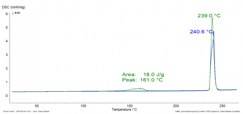 DSC measurements on caffein forms I and II.