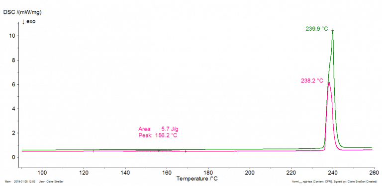 Caffeine with (green curve) and without compression (pink curve).