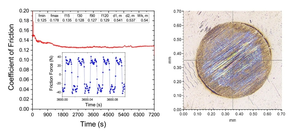 Friction and wear results of engine oil tested using ball-on-flat testing with the TriboLab HFRR setup under ASTM D6425-17 conditions (350 N, 50 Hz, 1 mm, 120 °C, 2 hours). Left: Calculated COF using 10% of the top points on each stroke, and inset showing the high-resolution data of the friction force at ~3600 seconds. The table shows the COF at 15, 30, 90, and 120 min, and the minimum and maximum COFs, as well as the wear diameter on the ball. Right: Wear scar after the test.