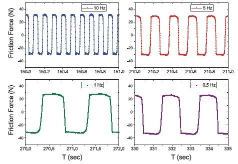 Oil B tested at 10 Hz, 5 Hz, 1 Hz, and 0.5 Hz.