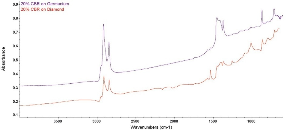 Comparative raw spectra from 20 % CBR. The diamond ATR spectrum shows several problems, while the Ge ATR spectrum is clean.