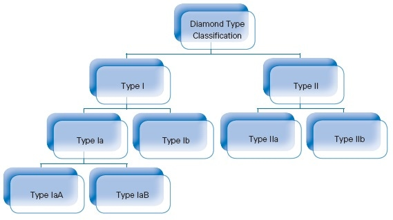 "Diamond type classification is based on the presence or absence of nitrogen and boron impurities and their specific configurations in the diamond lattice. This diagram shows only ""pure"" diamond types, most diamond types are ""mixed"" types."