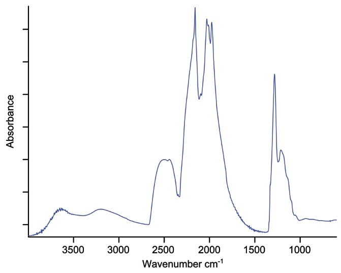IR-spectrum of diamond.