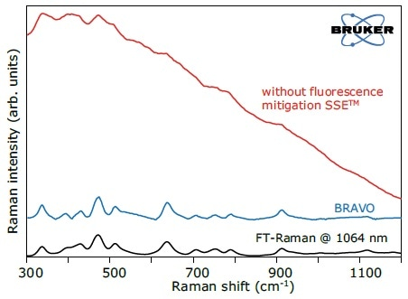 Raman spectrum of kaolinite with and without fluorescence mitigation SSETM in comparison to FT-Raman data.