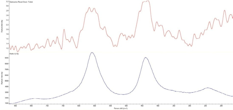 FT-Raman difference spectrum between the good and failed covers (top), and top library search result against a minerals Raman library (bottom), showing a higher concentration of rutile (titanium dioxide) in the good cover.